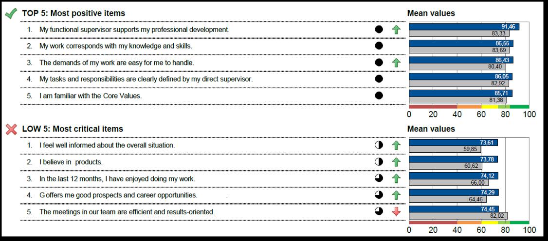 Auswertung Mitarbeitermonitor 2