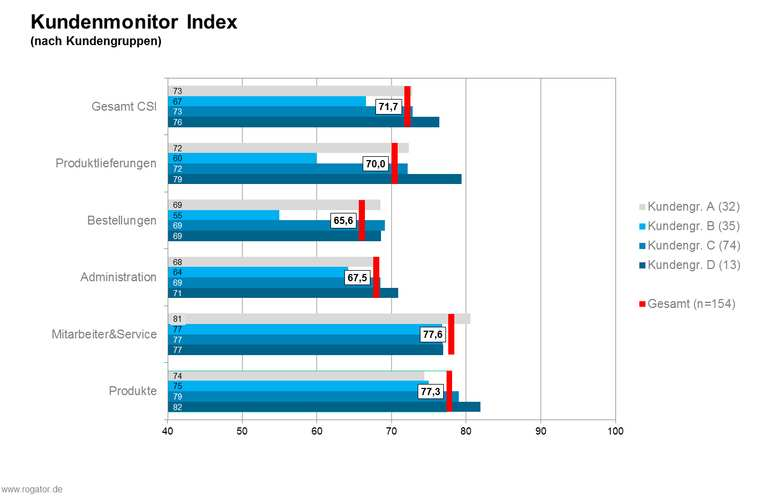 Kundenmonitor Index