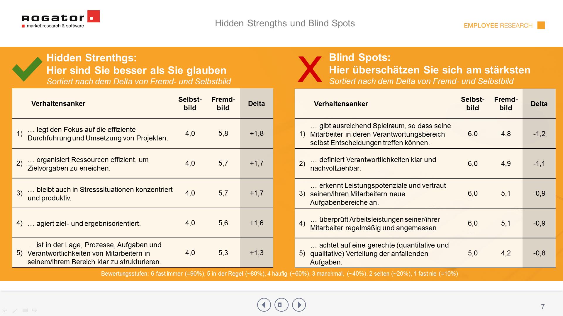 360 Grad Feedback Hidden Strengths BlindSpots