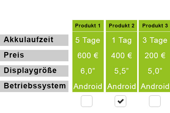 Conjoint Produktvarianten