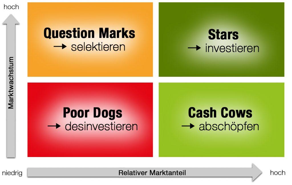 Infografik Portfolio Analysen Kundenbefragung