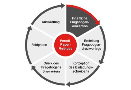 Paper Pencil Befragung Darstellung Methodik
