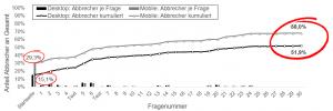 Vergleich Abbrecherquoten