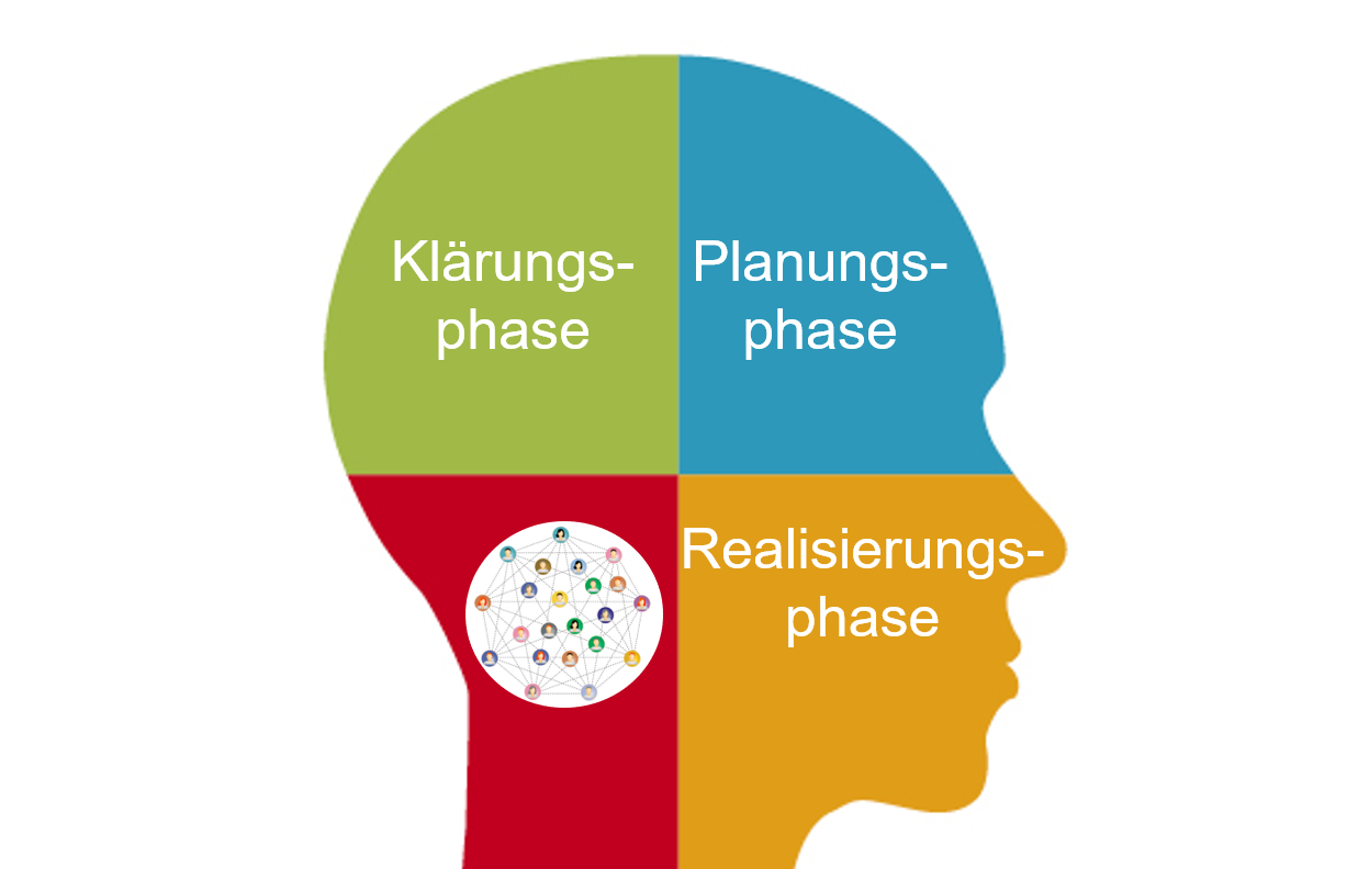 Drei Schritte Panelaufbau Diagramm