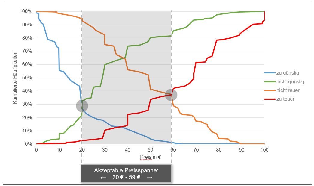 Conjoint Analyse Auswertungsbeispiel Van Westendorp Grafik