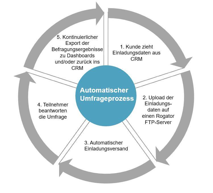 Schnittstellenanbindung Automatischer Umfrageprozess