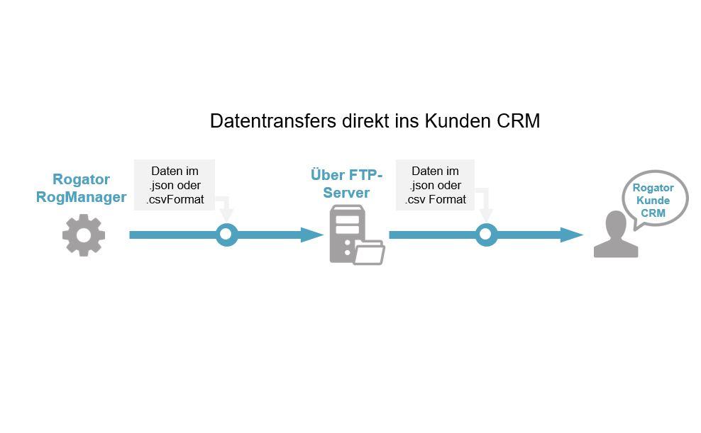Schnittstellenanbindung Datentransfer