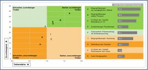 Abb. 5 Case Study Konzepttest