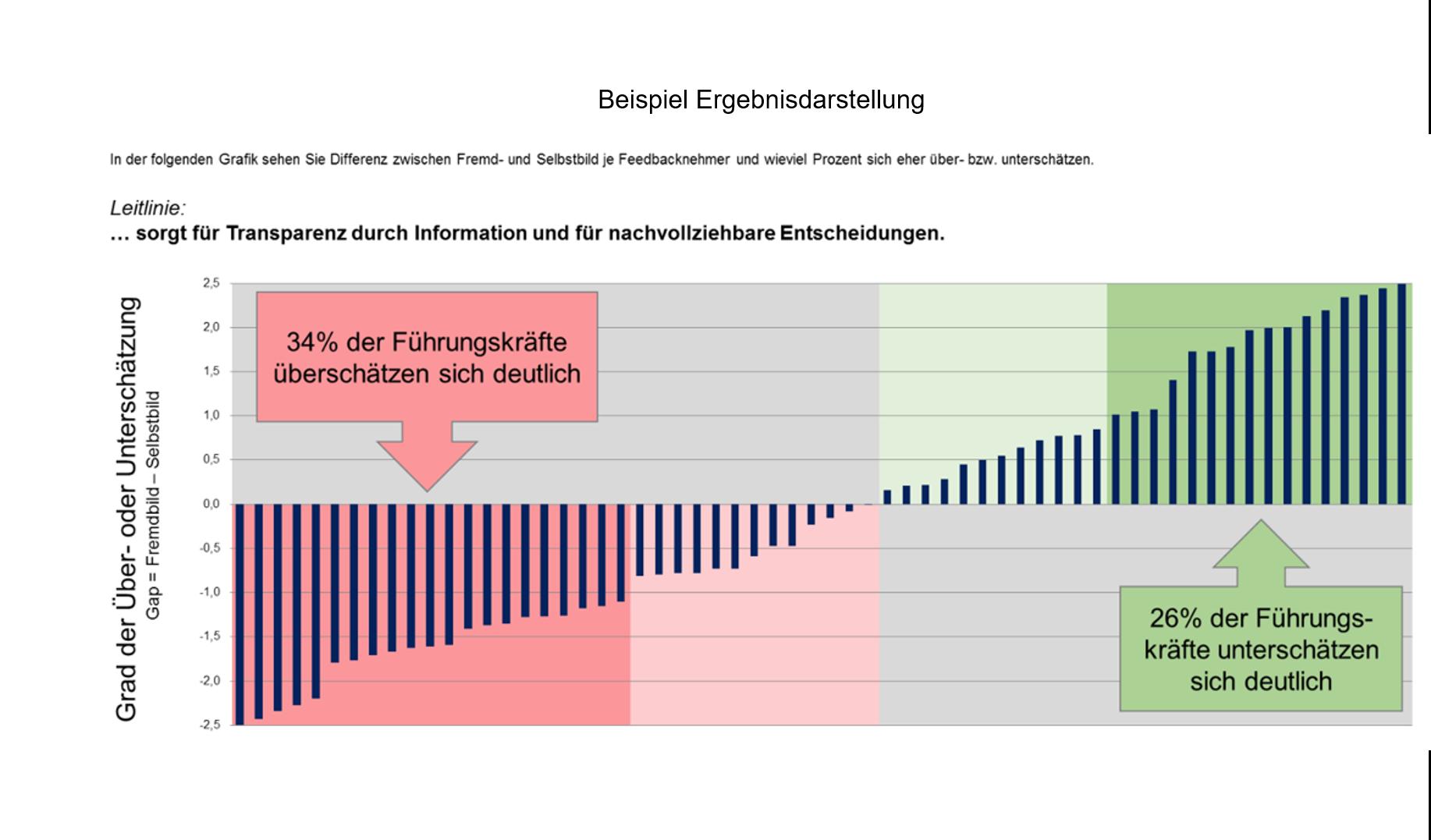 Fuehrungskraeftefeedback Beispiel Ergebnisdarstellung Slide 1