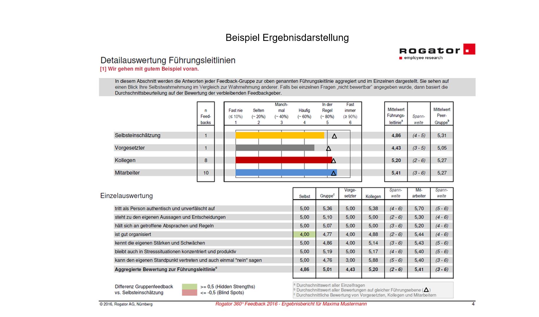 Fuehrungskraeftefeedback Beispiel Ergebnisdarstellung Slide 2