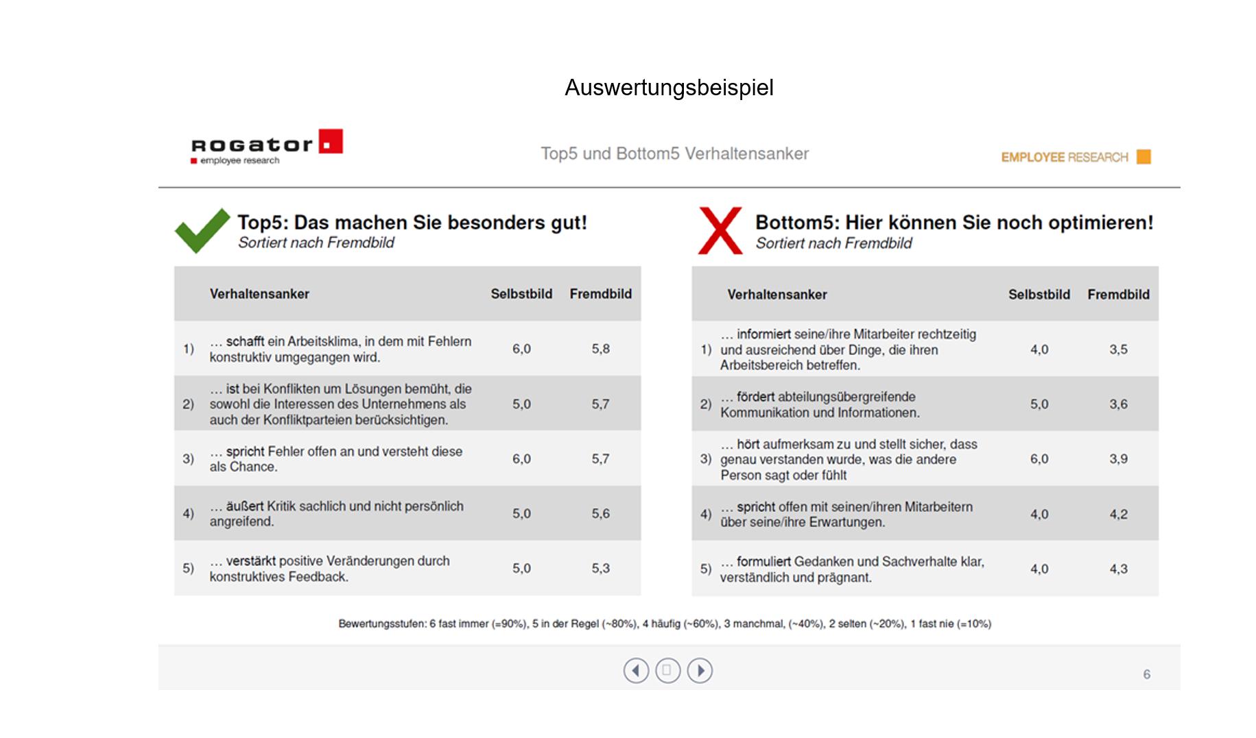 Fuehrungskraeftefeedback Beispiel Auswertung Slide 4