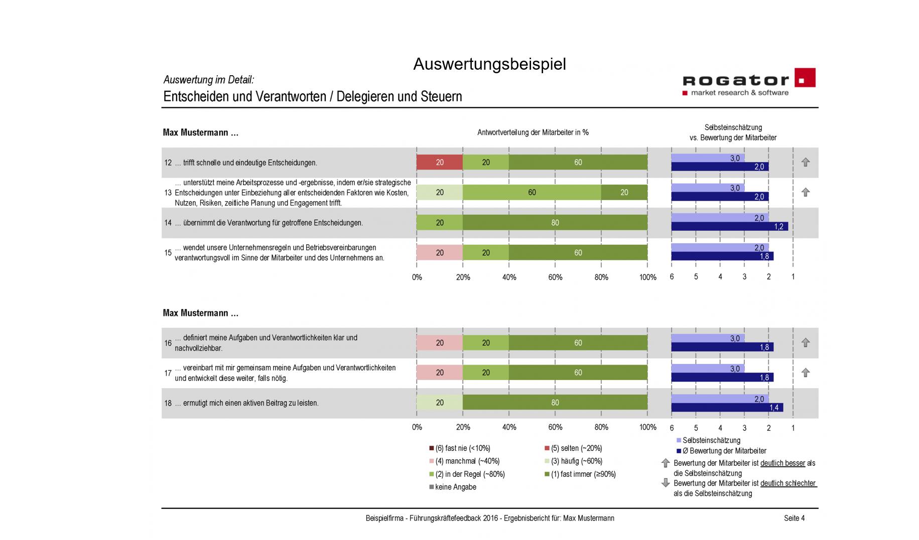 Fuehrungskraeftefeedback Beispiel Auswertung Slide 6