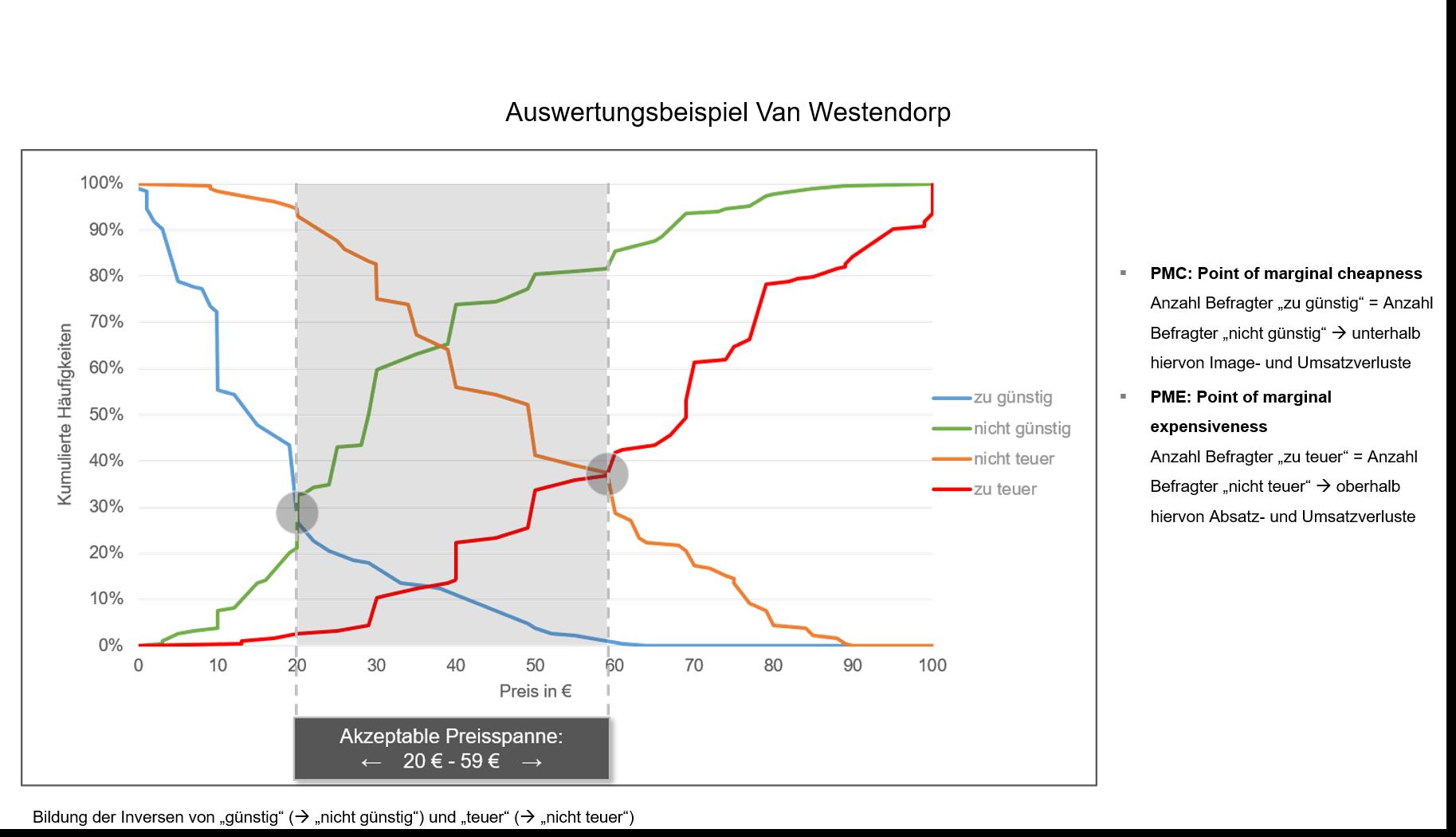 Conjoint Analyse Auswertungsbeispiel Van Westendorp