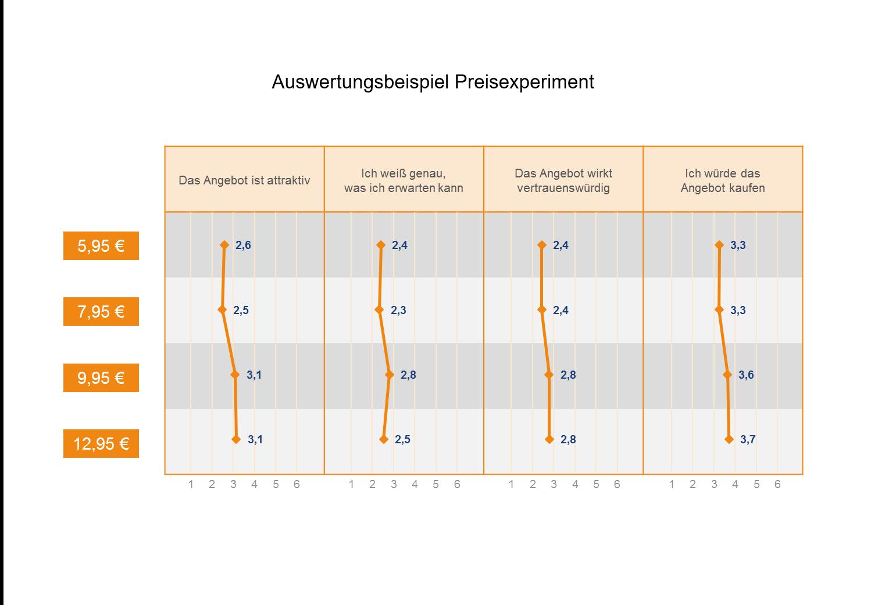 Conjoint Analyse Auswertungsbeispiel Preisexperiment