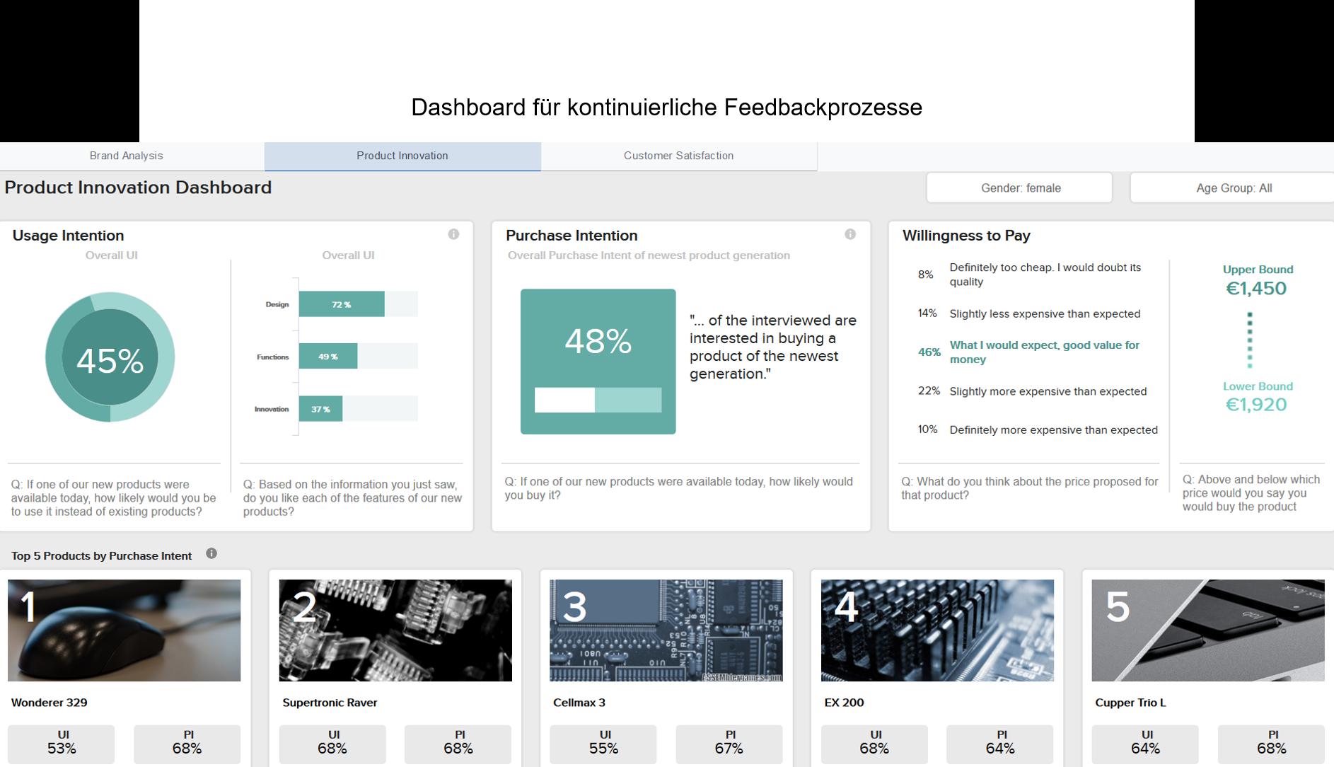 Dashboard für kontinuierliche Feedbackprozesse