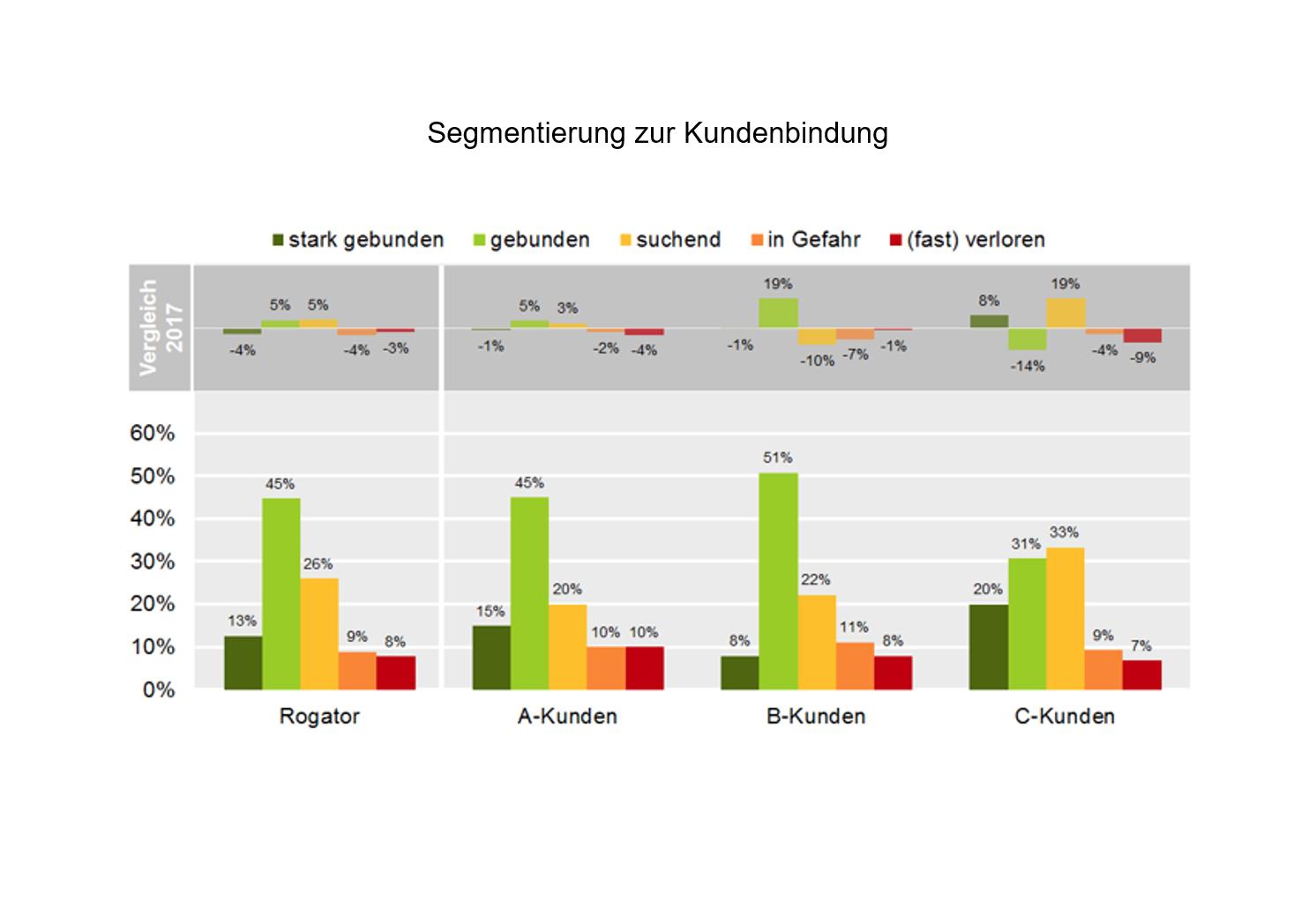 Segmentierung zur Kundenbindung Kundenzufriedenheitsanalyse