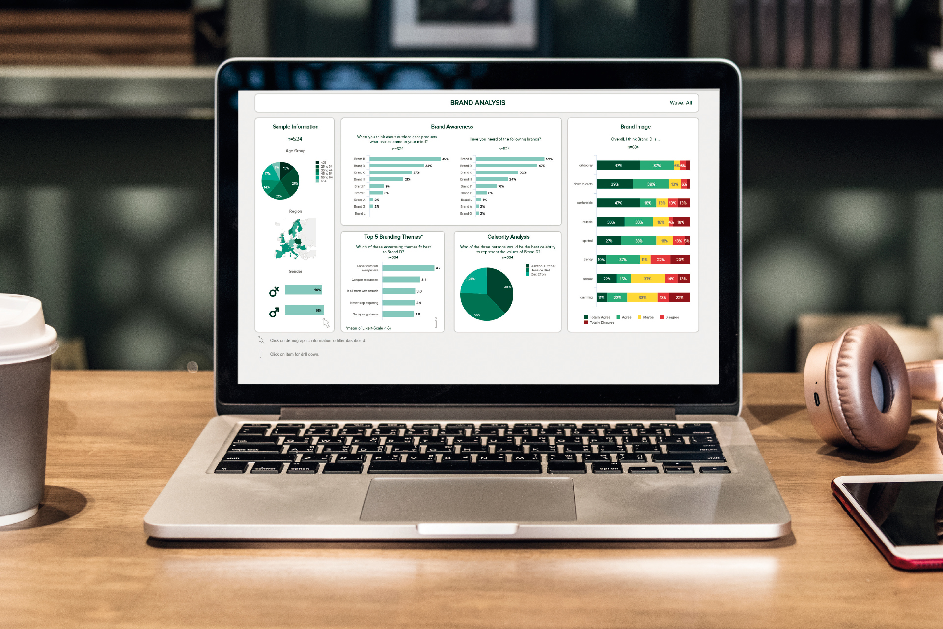 Permium Dashboard Analyseseite Laptop