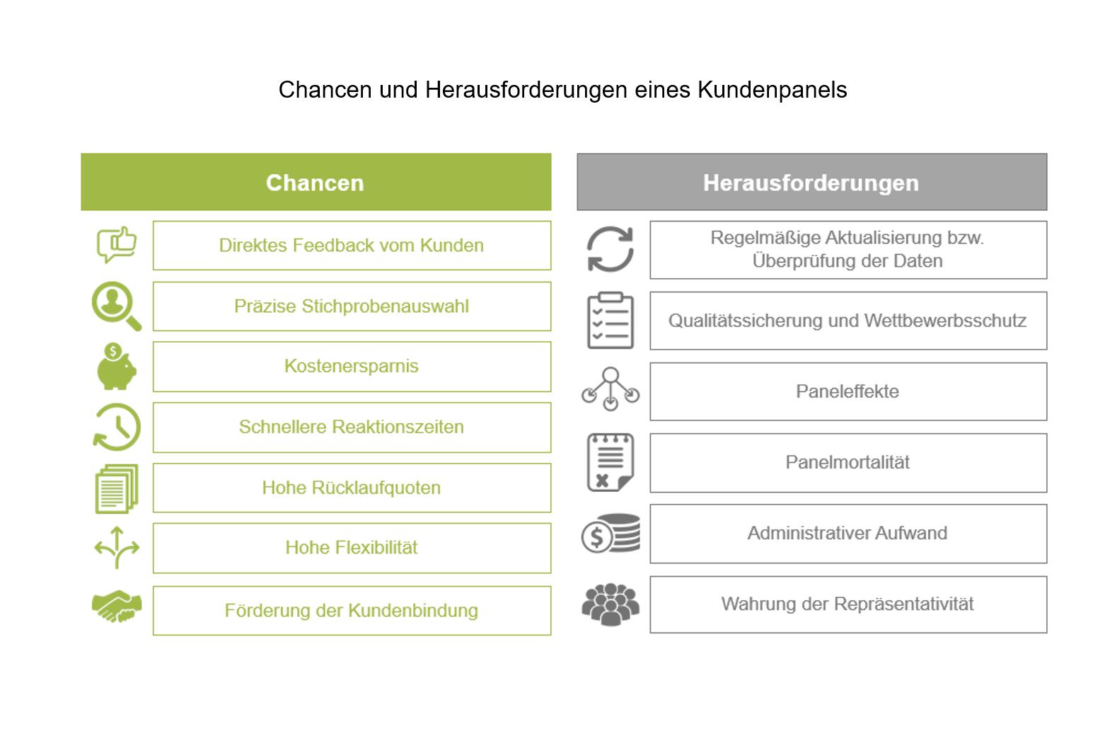 Chancen und Herausforderungen Kundenpanel