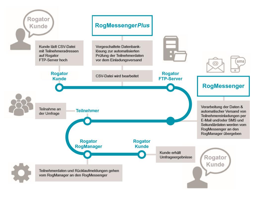 RogMessenger Prozessablauf Grafik