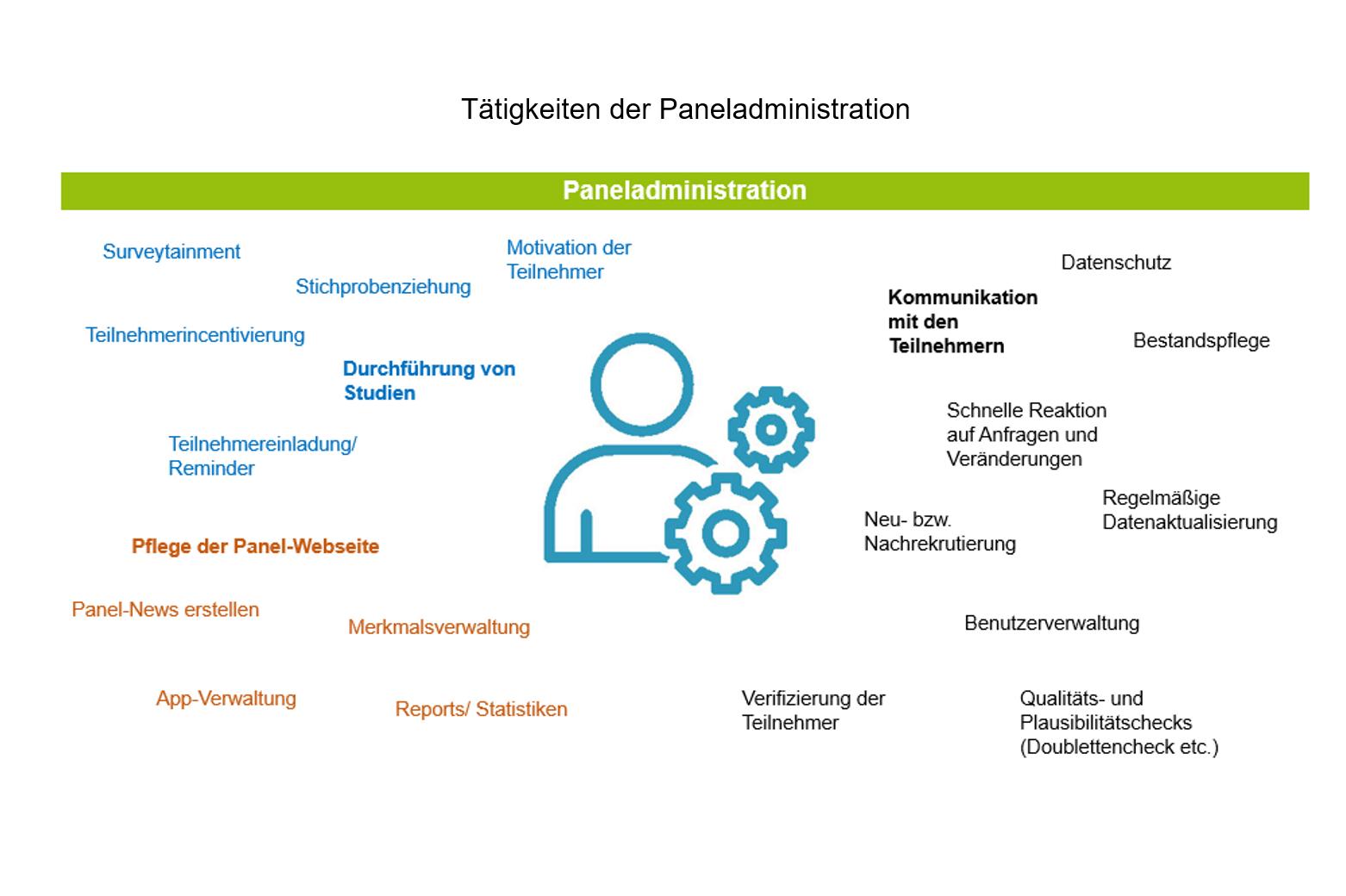 Tätigkeiten der Paneladministration
