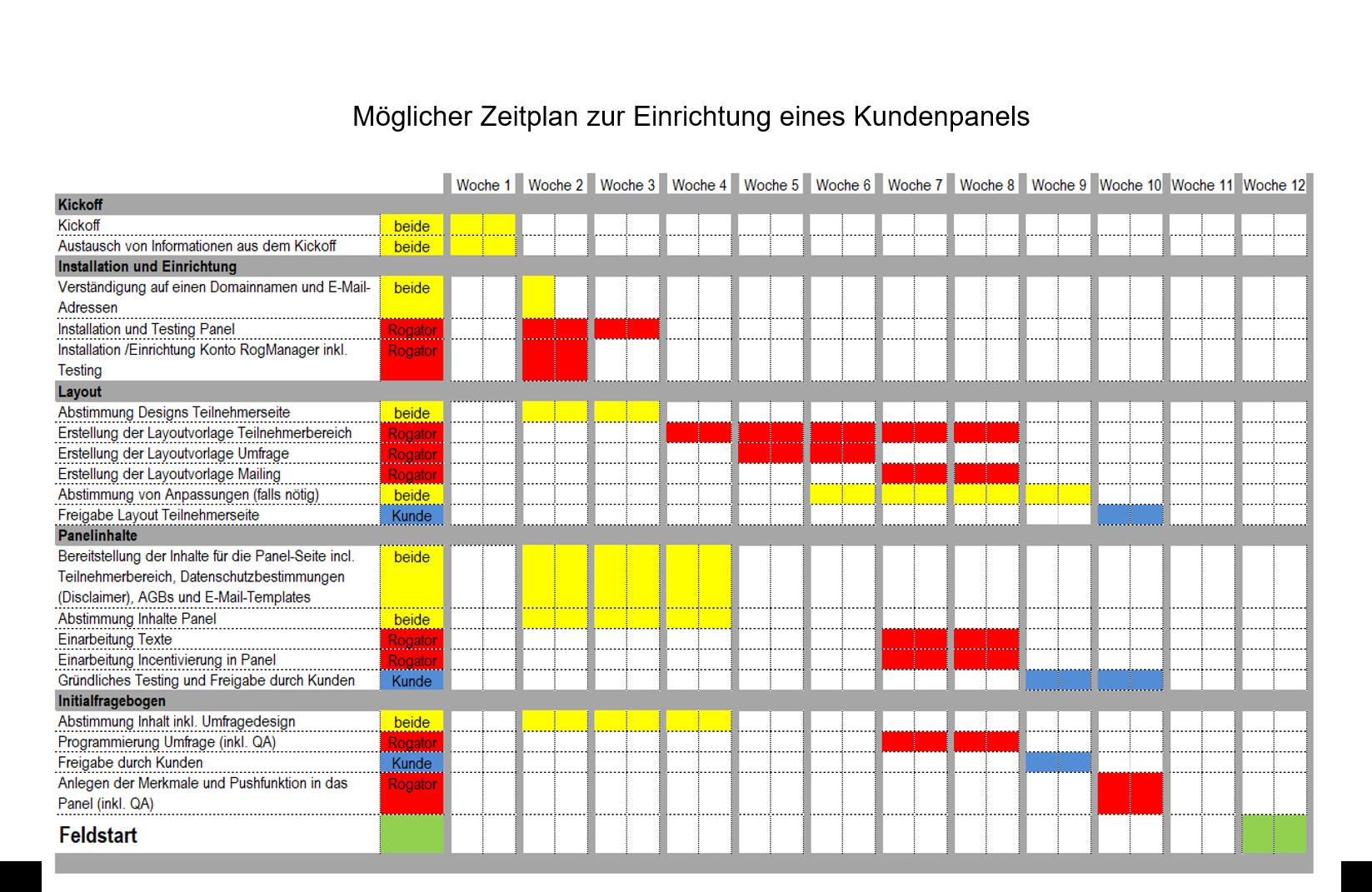 Panelaufbau Zeitplan
