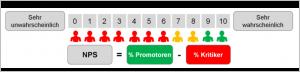 Abb. 3 Case Study Kundenfeedback mit Net Promoter Score®