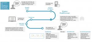 Abb. 4 Case Study Kundenfeedback mit Net Promoter Score®