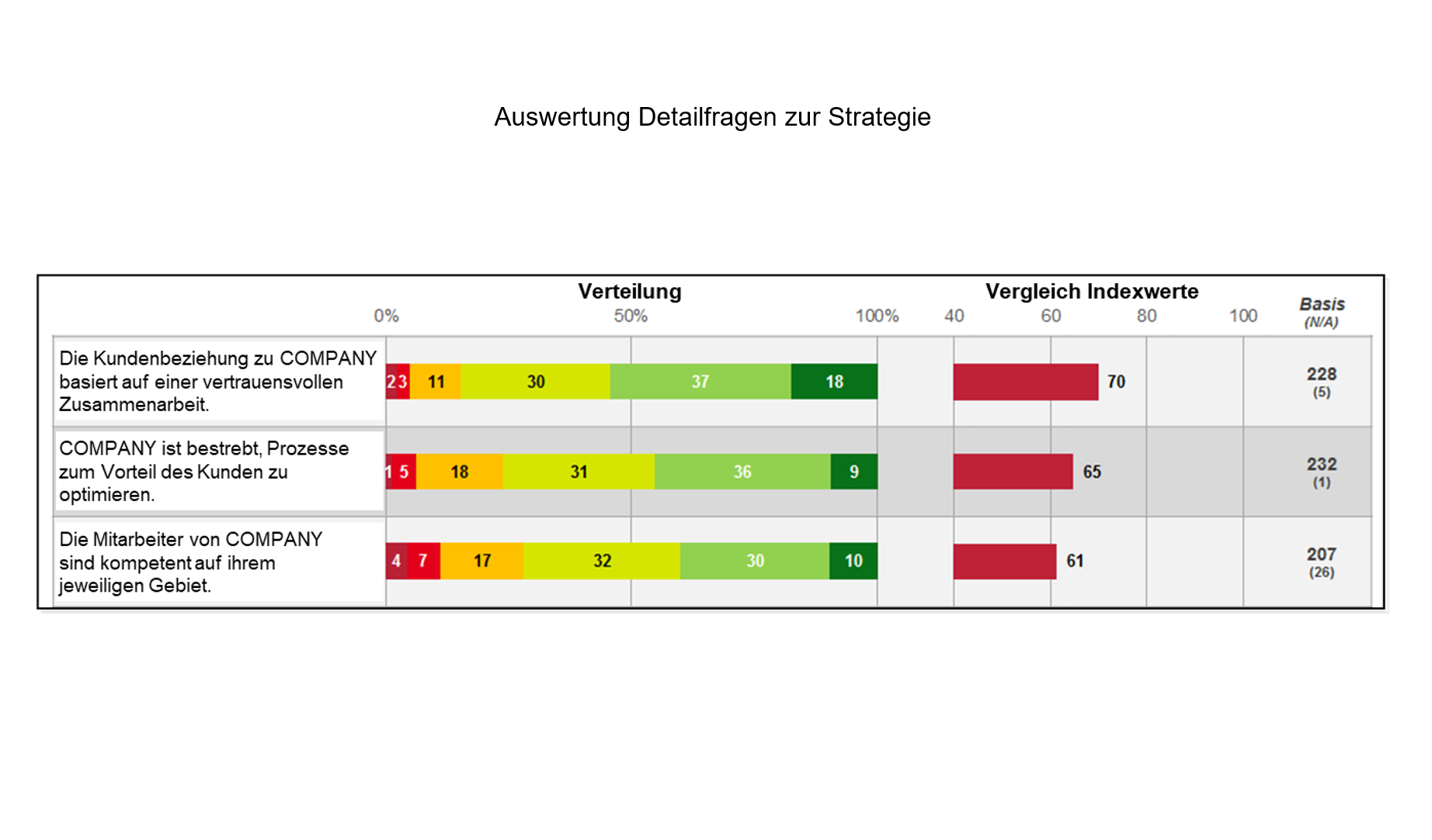 B2B Auswertung Detailfragen zu Strategie