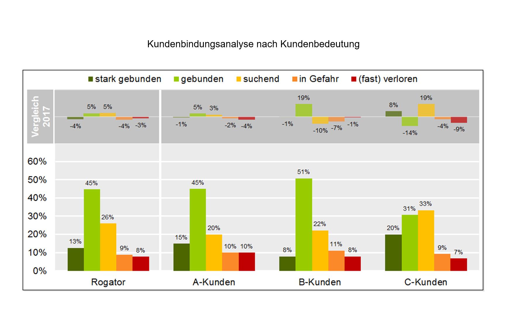 B2B Kundenbindungsanalyse