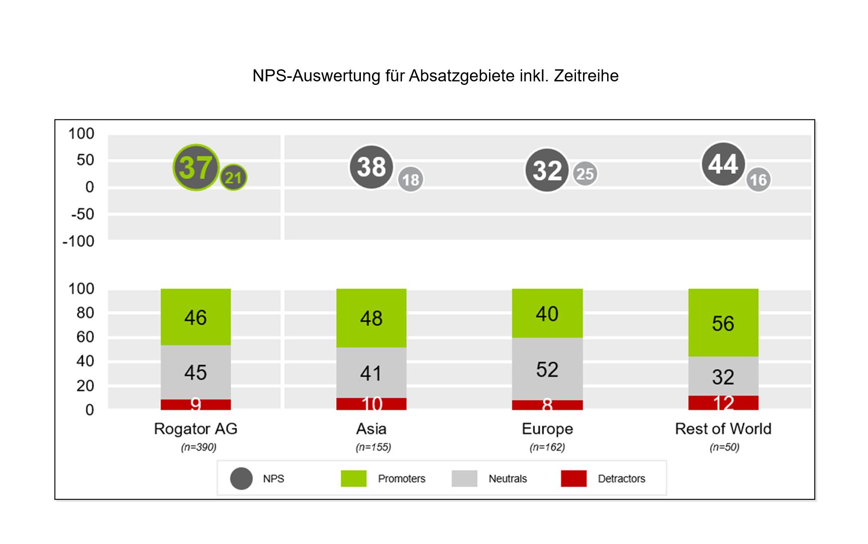 B2B NPS-Auswertung für Absatzgebiete inkl. Zeitreihe