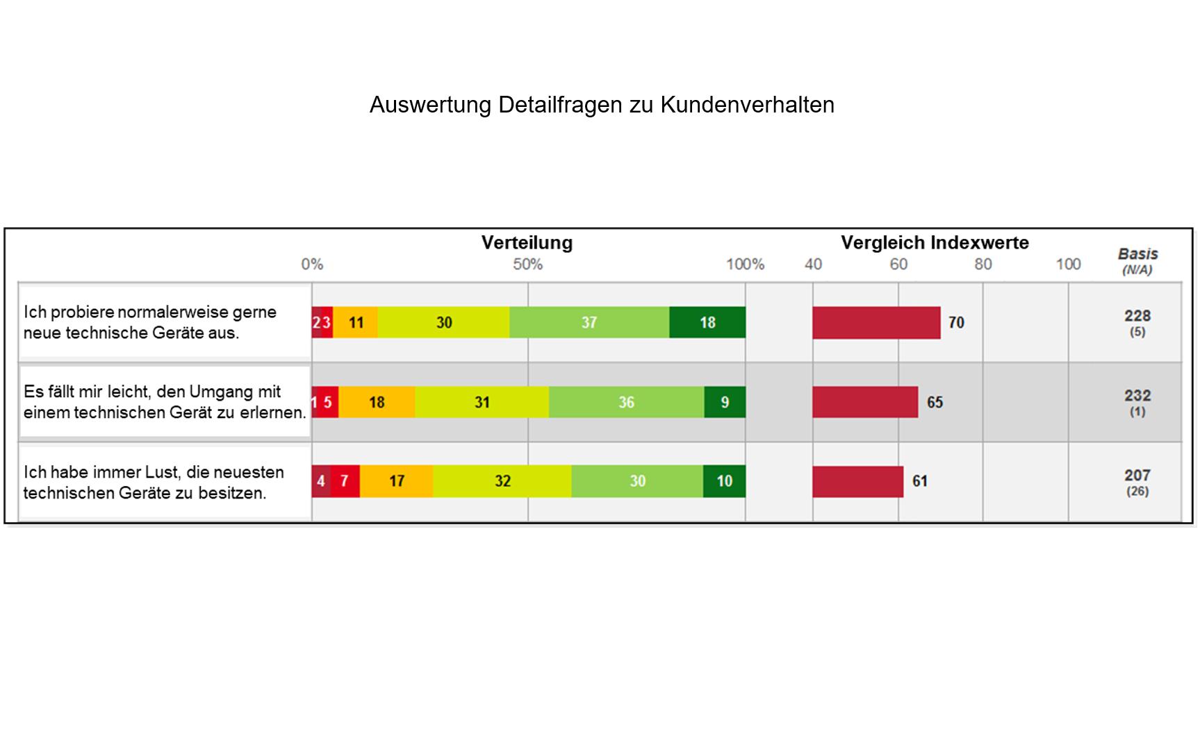 B2C Auswertung Detailfragen zu Kundenverhalten
