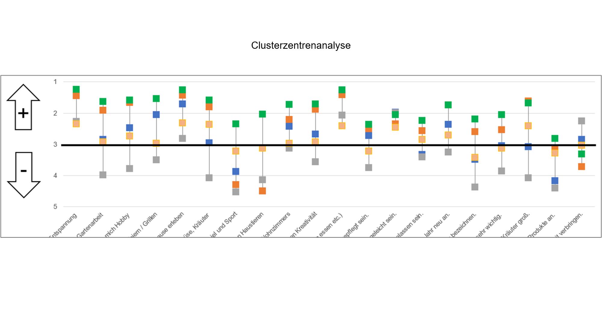 B2C Clusterzentrenanalyse