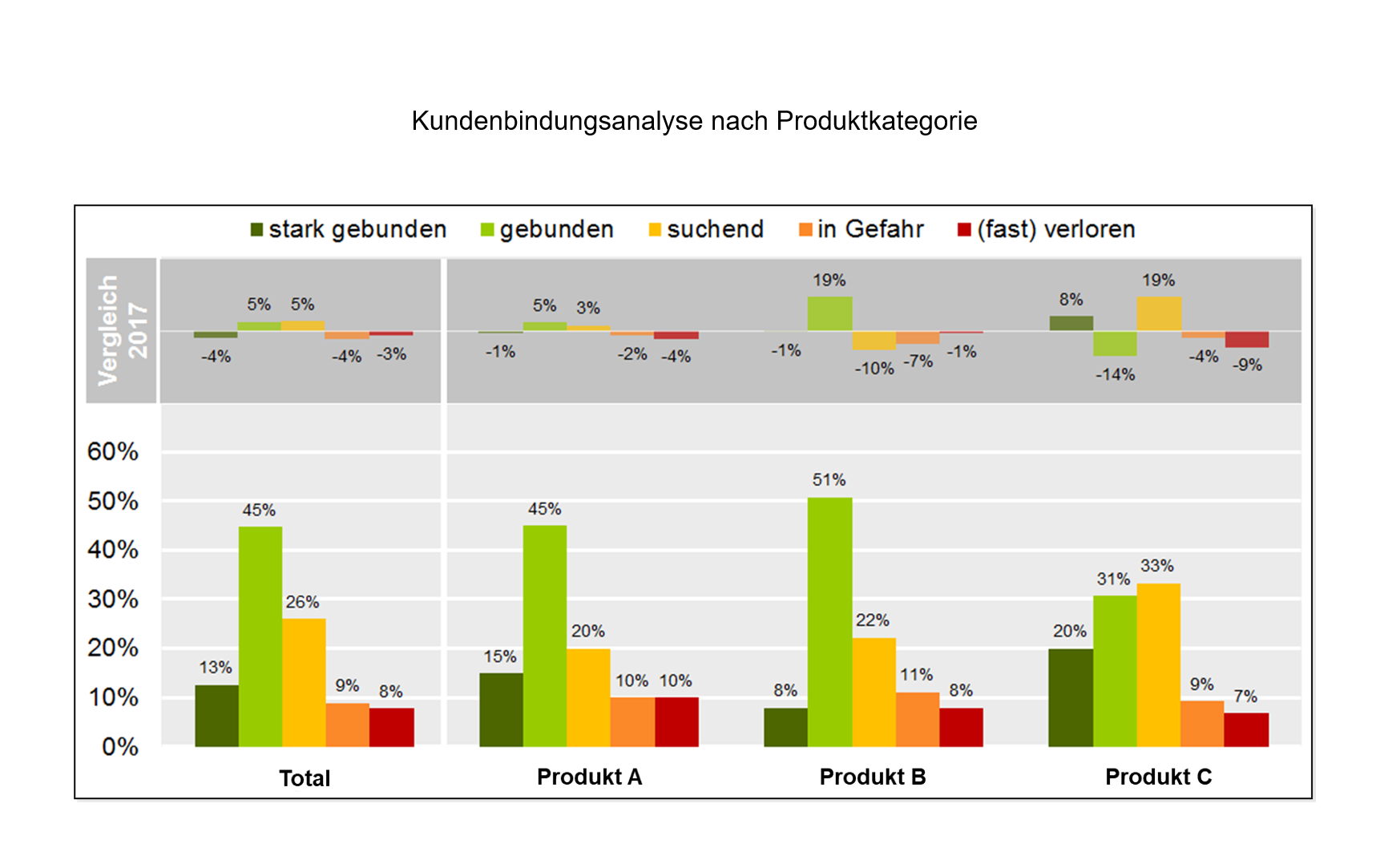 B2C Kundenbindungsanalyse nach Produktkategorie