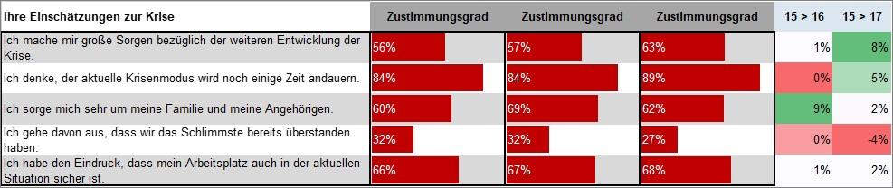 KW17_Einschätzungen zur Krise