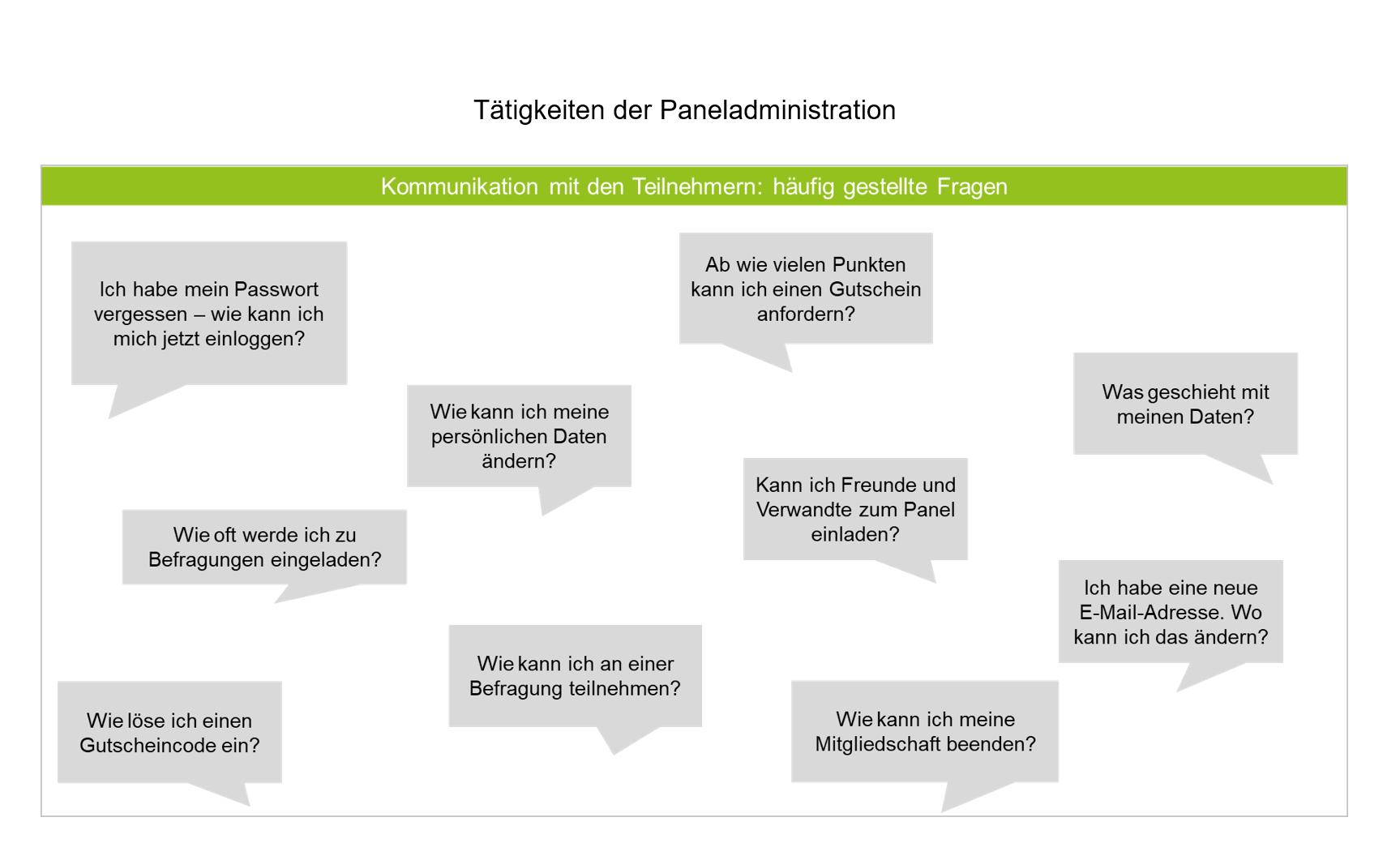 Kommunikation-mit-Teilnehmern im Panel
