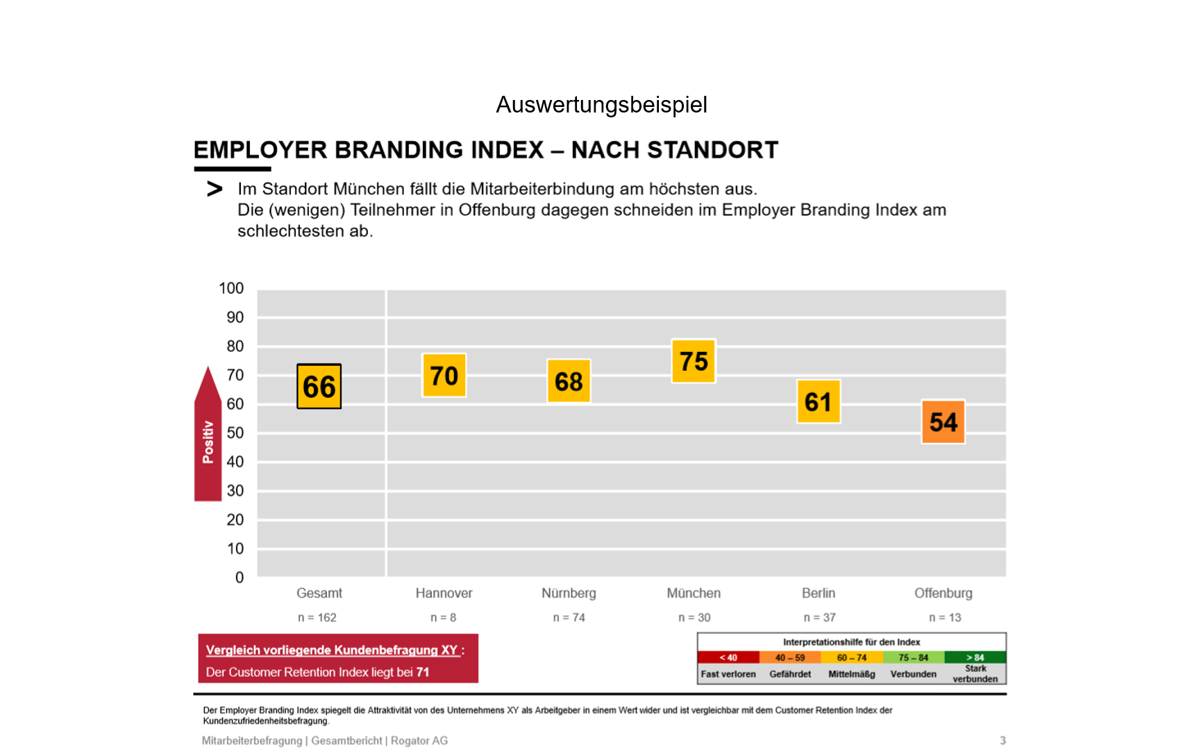 Employer Branding_Auswertungsbeispiel2