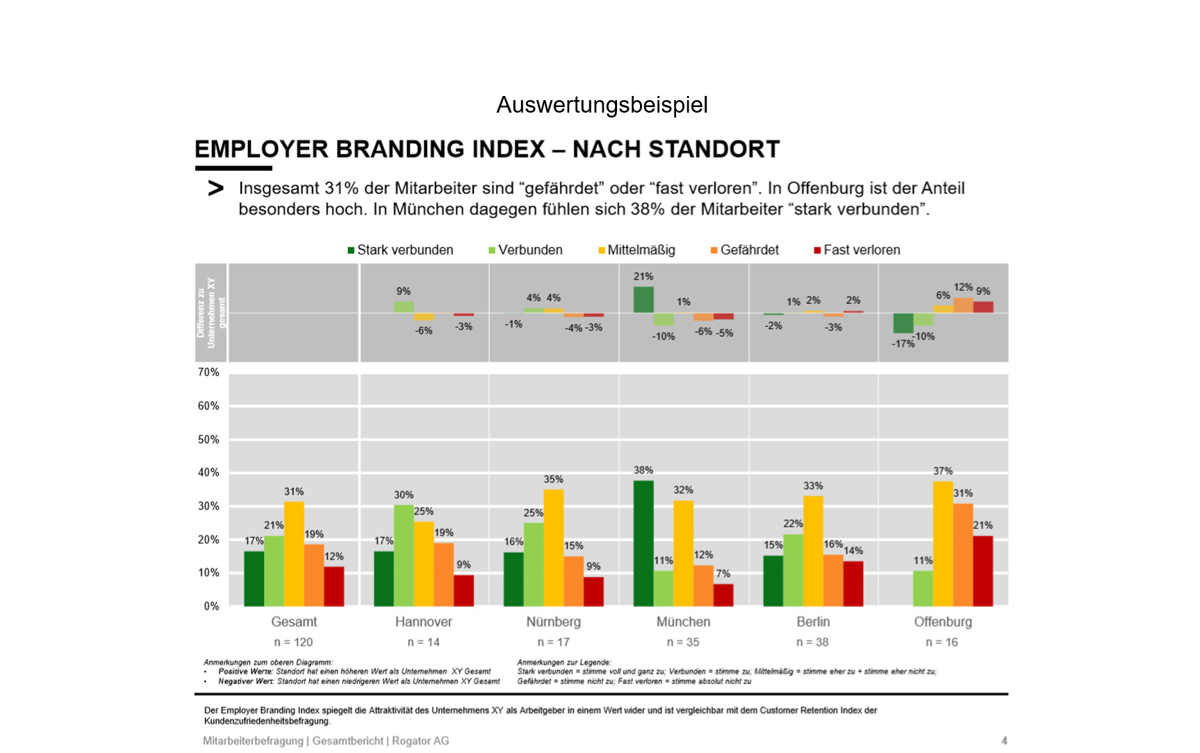 Employer Branding_Auswertungsbeispiel3