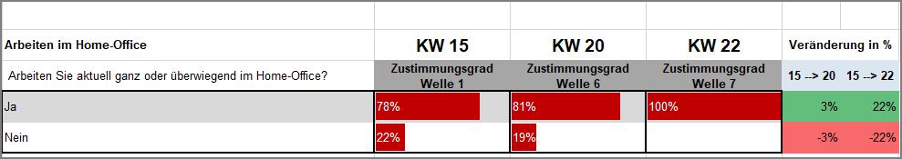 KW22_Arbeiten im Home-Office