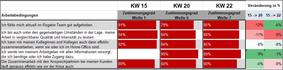 KW22_Arbeitsbedingungen