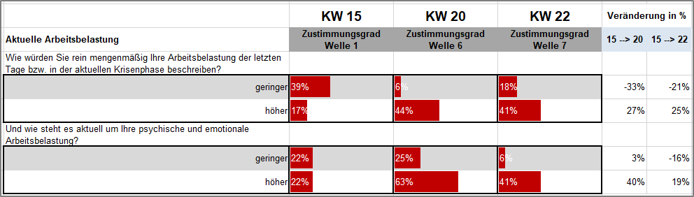 KW22_Arbeitsbelastung