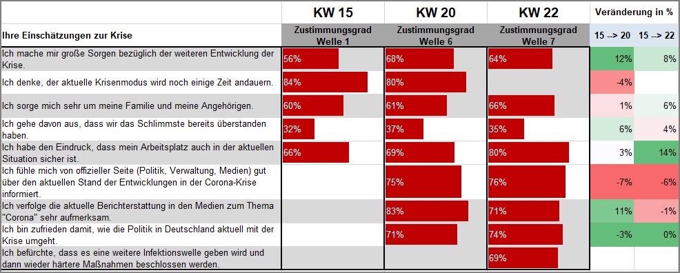 KW22_Einschätzungen zur Krise
