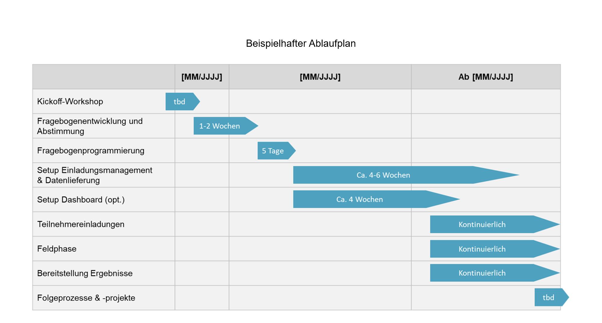 NPS_Ablaufplan