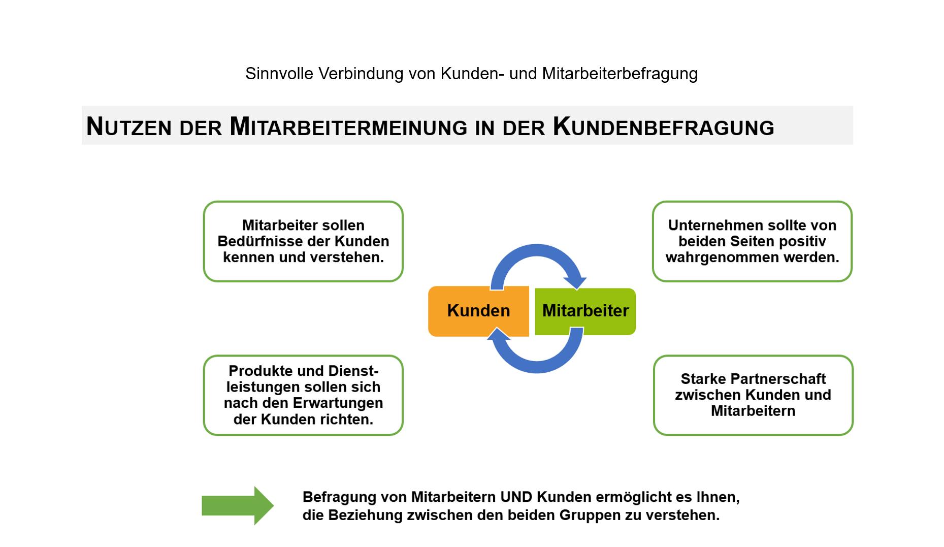 Kundenzufriedenheit_Verknüpfung KD MAB