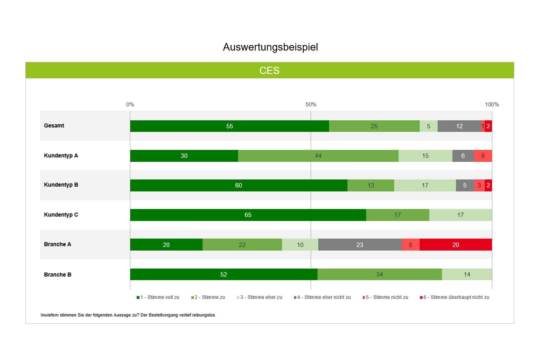 Auswertungsbeispiel Customer Effort Score (CES)