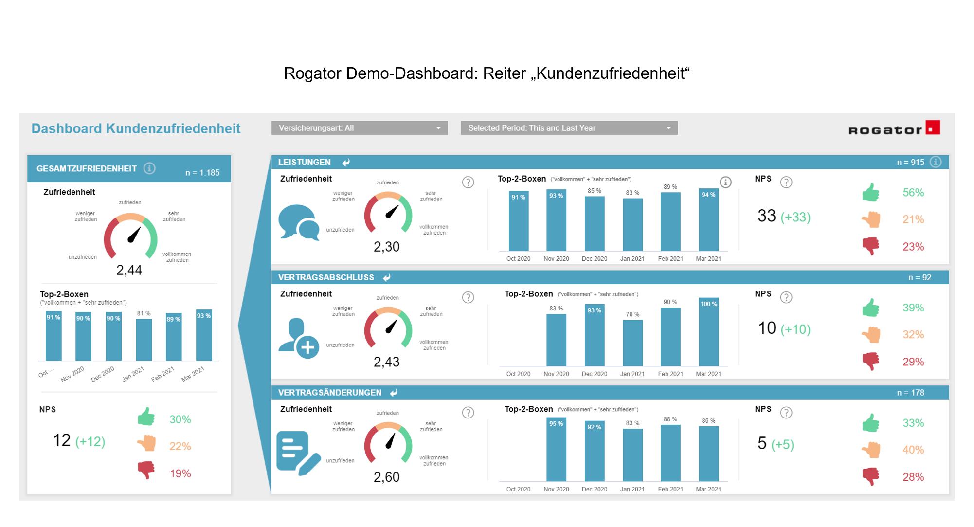 Premium Dashboard Screenshot Reiter Kundenzufriedenheit